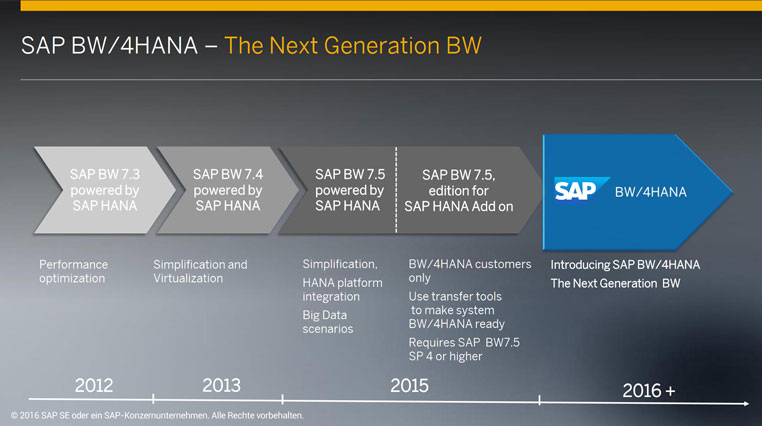 which road to take to bw/4hana?
