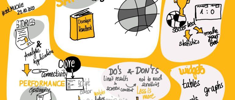 Eine bildliche Mindmap vom SAP Online Track zur Übersicht.