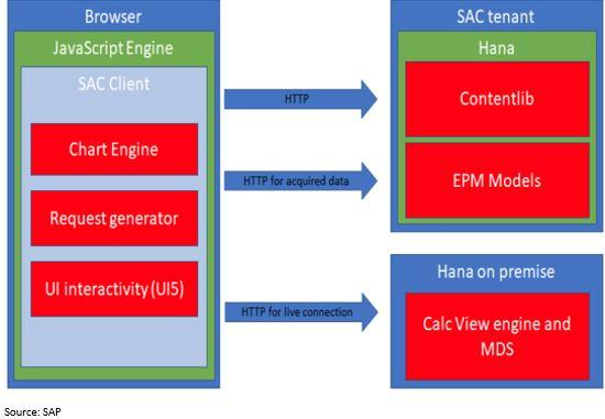 SAP Performance.